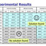 Ppt   Sat Encodings For Sudoku Powerpoint Presentation, Free