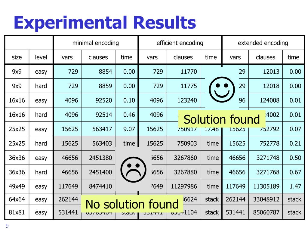 Ppt - Sat Encodings For Sudoku Powerpoint Presentation, Free